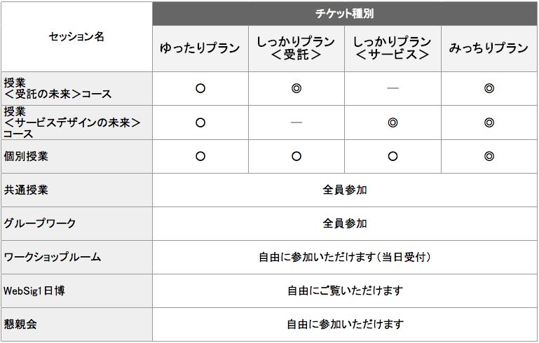 WebSig1日学校 チケット種別表